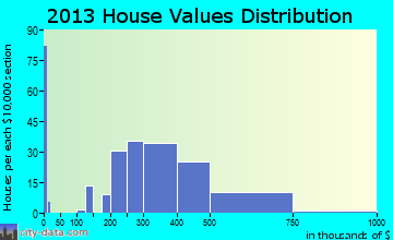 Merton home values distribution