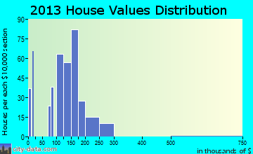 Danielson home values distribution