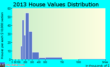 Deep River Center home values distribution