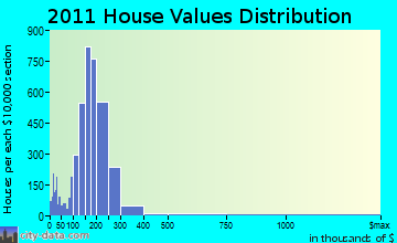 East Hartford home values distribution
