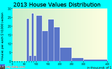Oakfield home values distribution