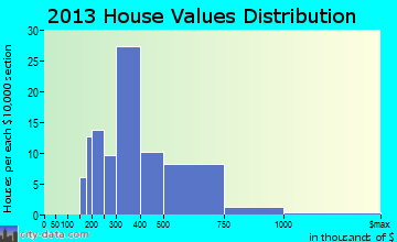 Guilford Center home values distribution