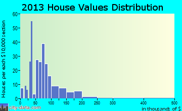Prentice home values distribution