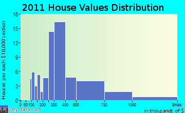 Litchfield home values distribution