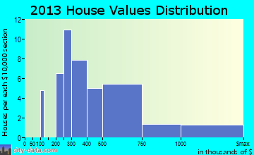 New Preston home values distribution