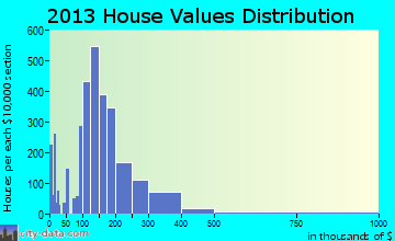 Pelham home values distribution