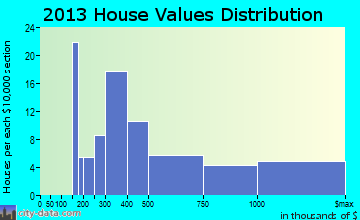 Madison Center home values distribution