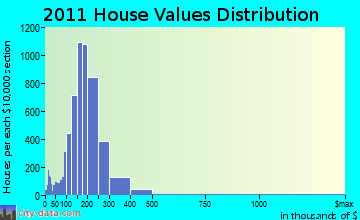 Meriden home values distribution