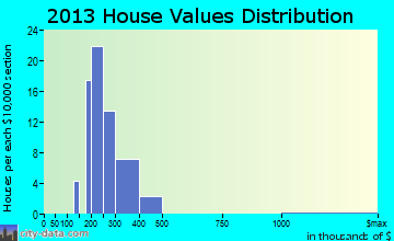 Mansfield Center home values distribution
