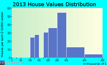 Moodus home values distribution