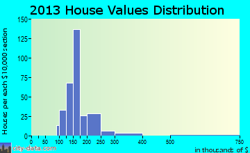 Moosup home values distribution