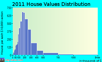 New Haven home values distribution