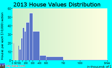 Niantic home values distribution