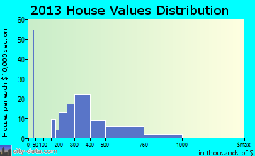 Noank home values distribution