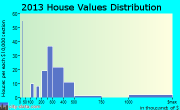 North Granby home values distribution