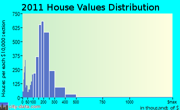 Norwich home values distribution