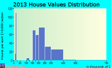 Old Mystic home values distribution