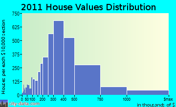 Norwalk home values distribution