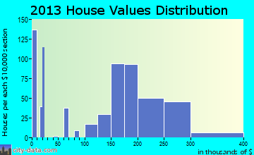 Oxoboxo River home values distribution