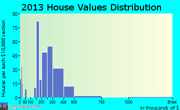 Pawcatuck home values distribution