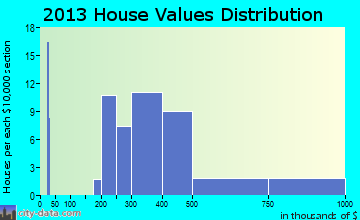 Saybrook Manor home values distribution