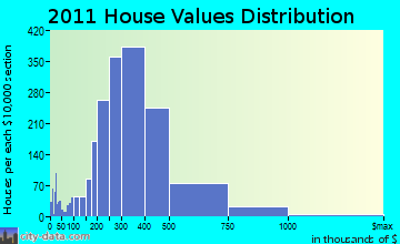 Shelton home values distribution