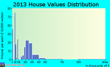 Storrs home values distribution