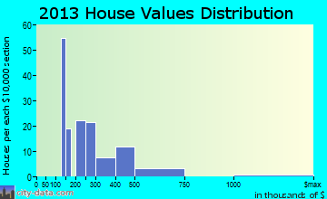Suffield Depot home values distribution