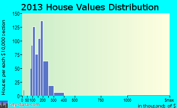 Thompsonville home values distribution