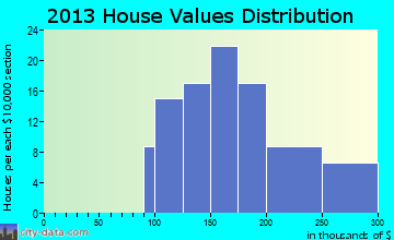 Wauregan home values distribution