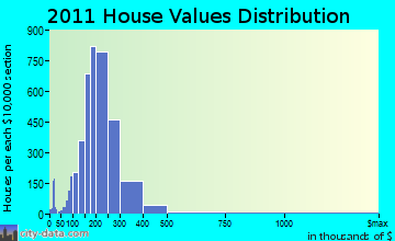 West Haven home values distribution