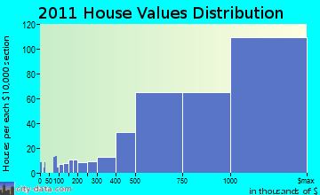 Westport home values distribution