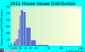 Wethersfield home values distribution