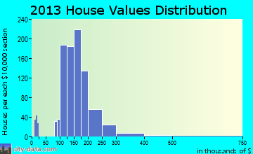 Willimantic home values distribution