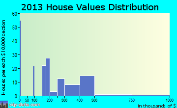 Woodbury Center home values distribution