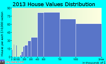 New Canaan home values distribution