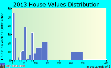 Pine Hill home values distribution