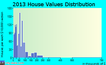 Long Neck, DE house values