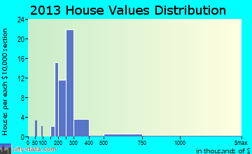 Millville home values distribution