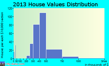 North Star home values distribution