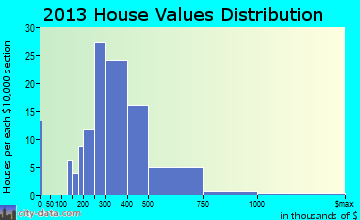 Ocean View home values distribution