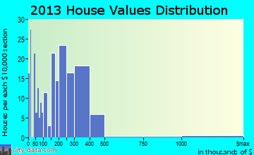 Selbyville home values distribution