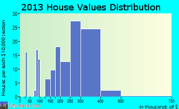 Townsend, DE house values