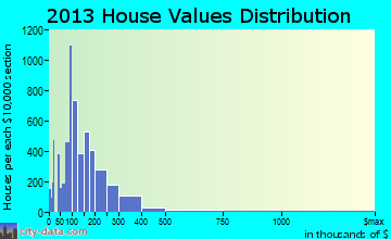 Wilmington home values distribution