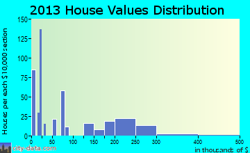Woodside East home values distribution