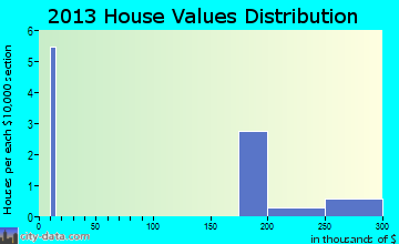 Hartly home values distribution