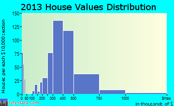 Hockessin home values distribution