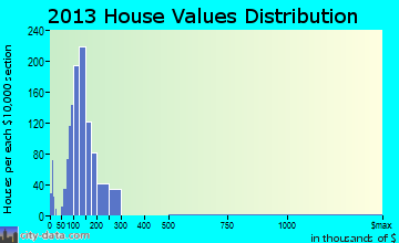 Pinson home values distribution