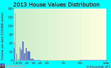 Harrington home values distribution