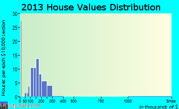 Greenwood home values distribution